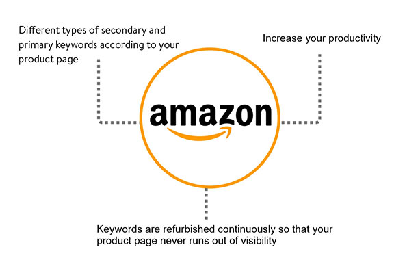 amazon-product-listing-services