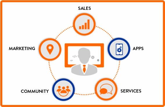 Salesforce-Administraation
